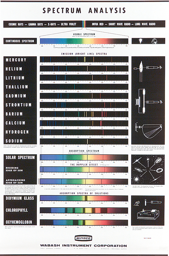 spectral analysis for physical applications pdf