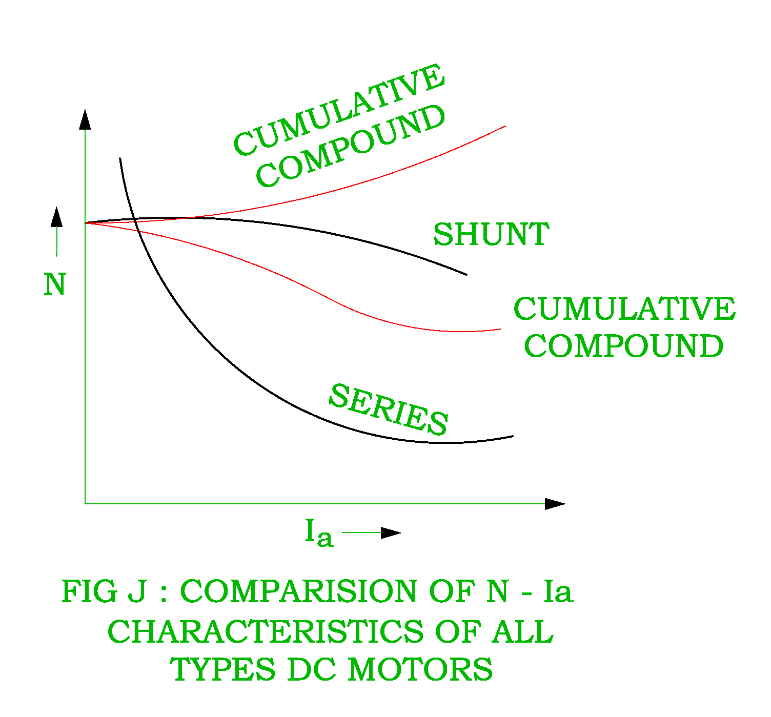 shunt wound dc motor applications