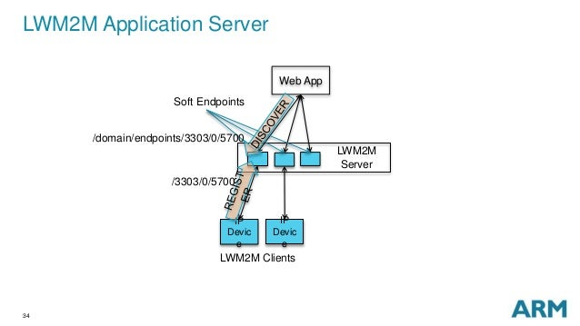 what is application server and web server with example