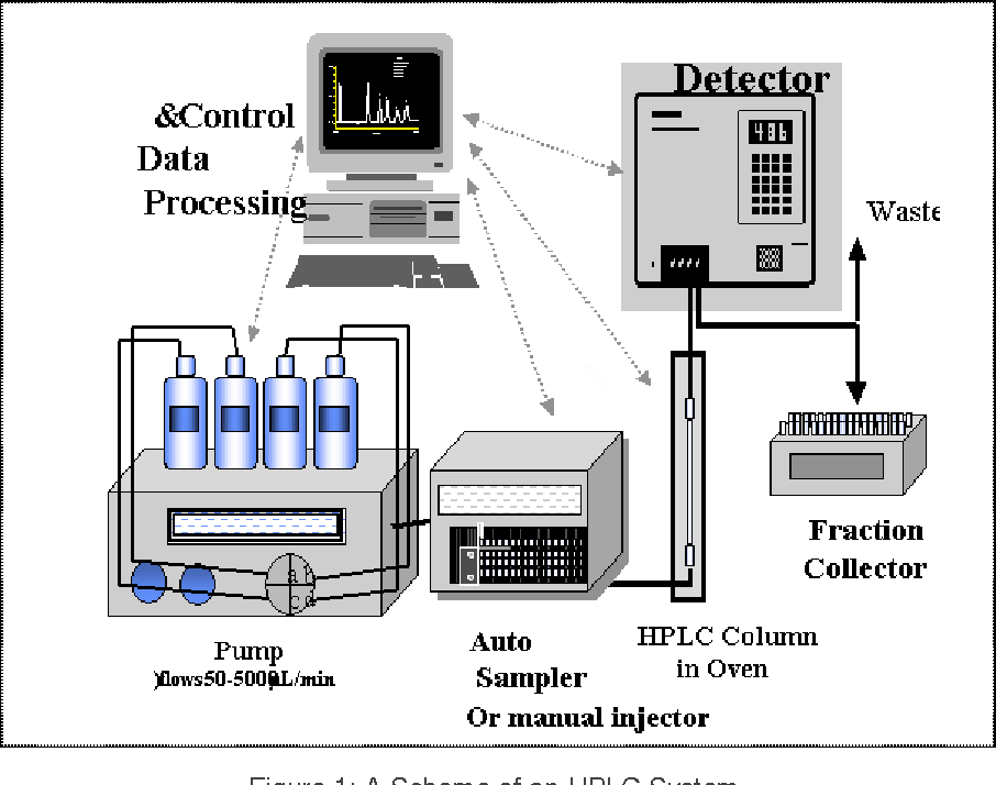 application of hplc in pharmaceutical analysis