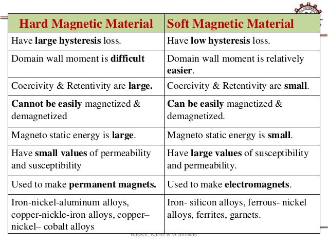 applications of magnetic materials ppt