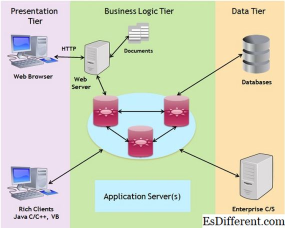 what is different between web server and application server